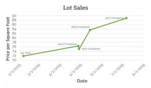 Recent lot sales in Irish Channel